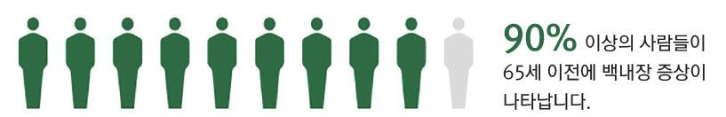 90% 이상의 사람들이 65세 이전에 백내장 증상이 나타납니다.